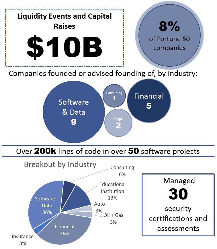 Bommarito Consulting activity infographic - $10B raised, 200k lines of code, 30 security certifications and assessments